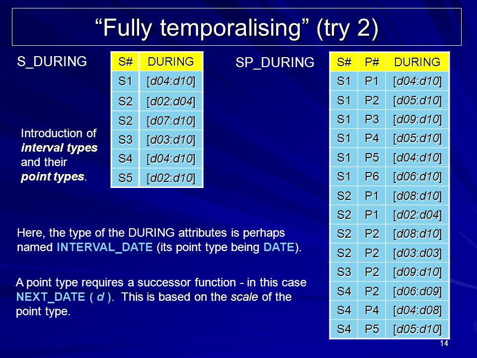 14 Fully temporalising (try 2) S#DURING S1 [d04:d10] S2 [d02:d04] S2 [d07:d10] S3 [d03:d10] S4 [d04:d10] S5 [d02:d10] S#P#DURINGS1P1 [d04:d10] S1P2 [d05:d10] S1P3 [d09:d10] S1P4 [d05:d10] S1P5 [d04:d10] S1P6 [d06:d10] S2P1 [d08:d10] S2P1 [d02:d04] S2P2 [d08:d10] S2P2 [d03:d03] S3P2 [d09:d10] S4P2 [d06:d09] S4P4 [d04:d08] S4P5 [d05:d10] S_DURING SP_DURING Introduction of interval types and their point types.