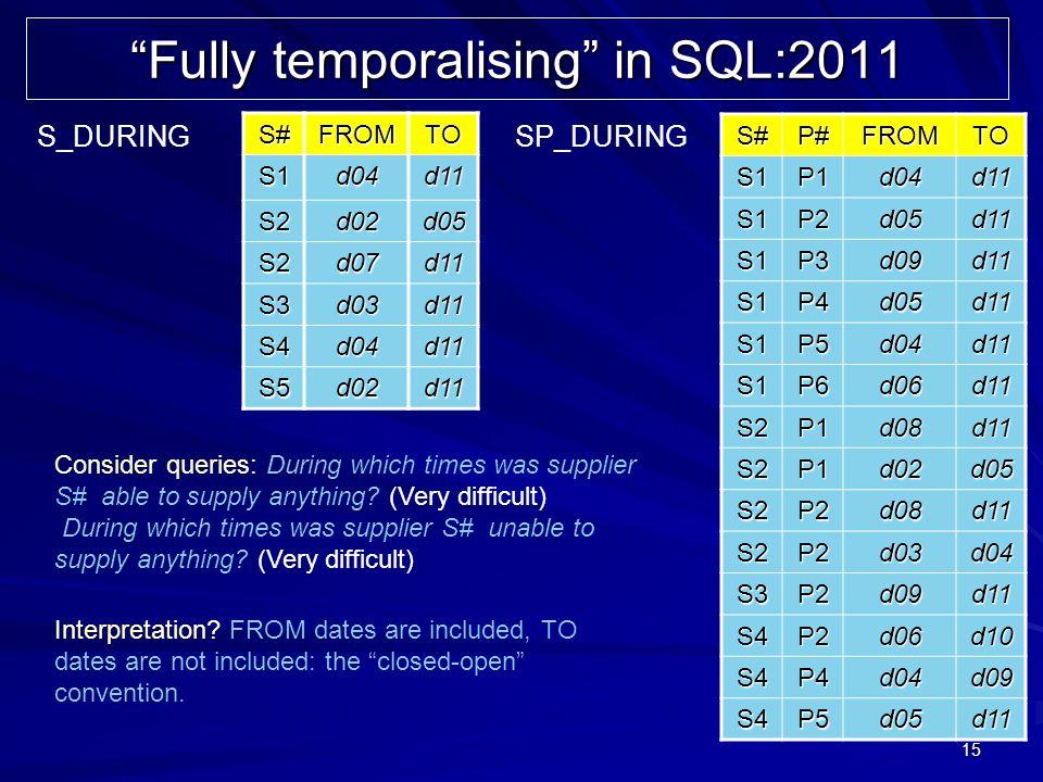 15 Fully temporalising in SQL:2011 S#FROMTO S1d04d11 S2d02d05 S2d07d11 S3d03d11 S4d04d11 S5d02d11 S#P#FROMTOS1P1d04d11 S1P2d05d11 S1P3d09d11 S1P4d05d1