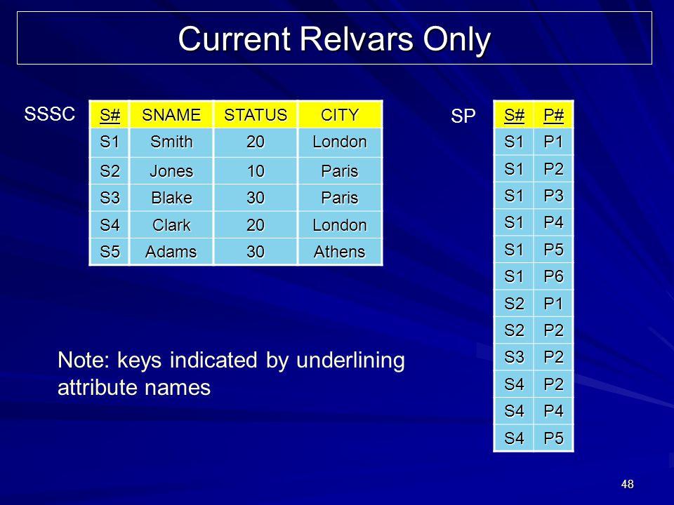 48 Current Relvars Only S#SNAMESTATUSCITY S1Smith20London S2Jones10Paris S3Blake30Paris S4Clark20London S5Adams30AthensS#P#S1P1 S1P2 S1P3 S1P4 S1P5 S1