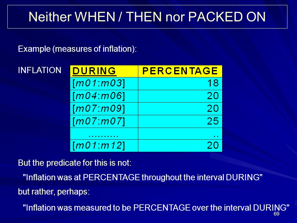 69 Neither WHEN / THEN nor PACKED ON Example (measures of inflation): INFLATION But the predicate for this is not: Inflation was at PERCENTAGE throughout the interval DURING but rather, perhaps: Inflation was measured to be PERCENTAGE over the interval DURING