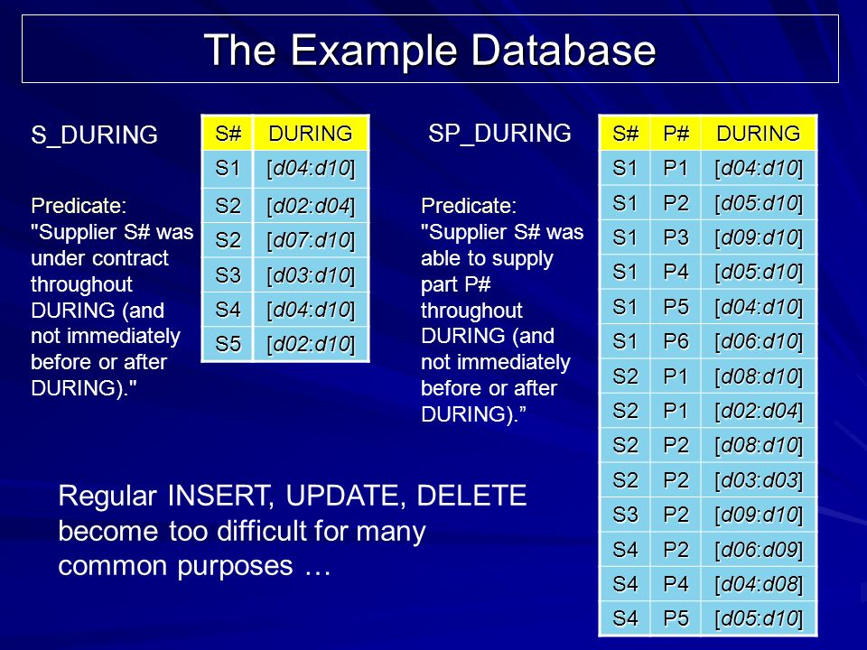 86 The Example Database S#DURING S1 [d04:d10] S2 [d02:d04] S2 [d07:d10] S3 [d03:d10] S4 [d04:d10] S5 [d02:d10] S#P#DURINGS1P1 [d04:d10] S1P2 [d05:d10] S1P3 [d09:d10] S1P4 [d05:d10] S1P5 [d04:d10] S1P6 [d06:d10] S2P1 [d08:d10] S2P1 [d02:d04] S2P2 [d08:d10] S2P2 [d03:d03] S3P2 [d09:d10] S4P2 [d06:d09] S4P4 [d04:d08] S4P5 [d05:d10] S_DURING SP_DURING Predicate: Supplier S# was under contract throughout DURING (and not immediately before or after DURING). Predicate: Supplier S# was able to supply part P# throughout DURING (and not immediately before or after DURING).