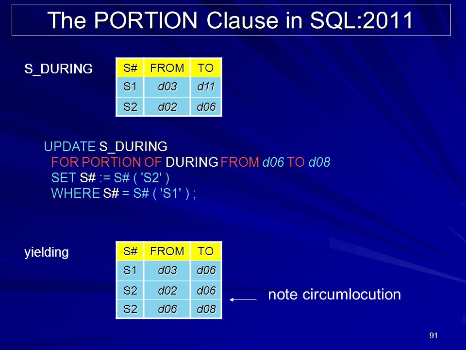 91 The PORTION Clause in SQL:2011 UPDATE S_DURING FOR PORTION OF DURING FROM d06 TO d08 SET S# := S# ( S2 ) WHERE S# = S# ( S1 ) ; S#FROMTO S1d03d11 S2d02d06 S_DURINGS#FROMTOS1d03d11 S2d02d06 S#FROMTOS1d03d06 S2d02d06 S2d06d08 yielding note circumlocution