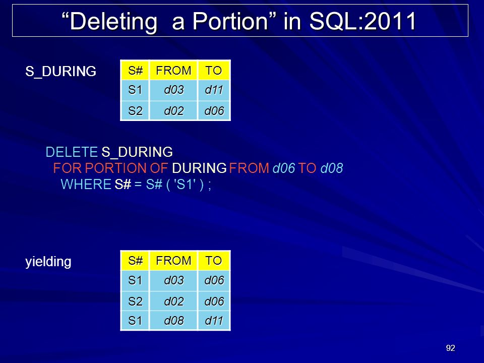 92 Deleting a Portion in SQL:2011 DELETE S_DURING FOR PORTION OF DURING FROM d06 TO d08 WHERE S# = S# ( S1 ) ; S#FROMTO S1d03d11 S2d02d06 S_DURINGS#FROMTOS1d03d11 S2d02d06 S#FROMTOS1d03d06 S2d02d06 S1d08d11 yielding