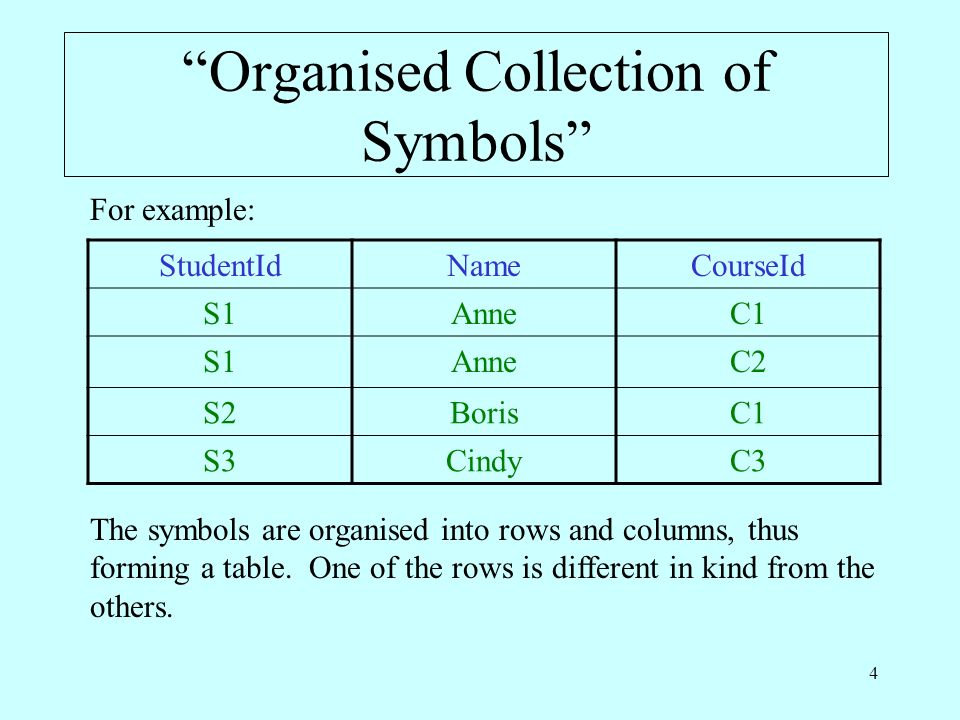 4 Organised Collection of Symbols StudentIdNameCourseId S1AnneC1 S1AnneC2 S2BorisC1 S3CindyC3 For example: The symbols are organised into rows and columns, thus forming a table.