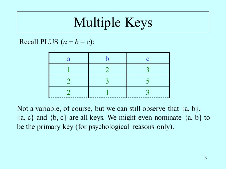 6 Multiple Keys abc 123 235 213 Recall PLUS (a + b = c): Not a variable, of course, but we can still observe that {a, b}, {a, c} and {b, c} are all ke