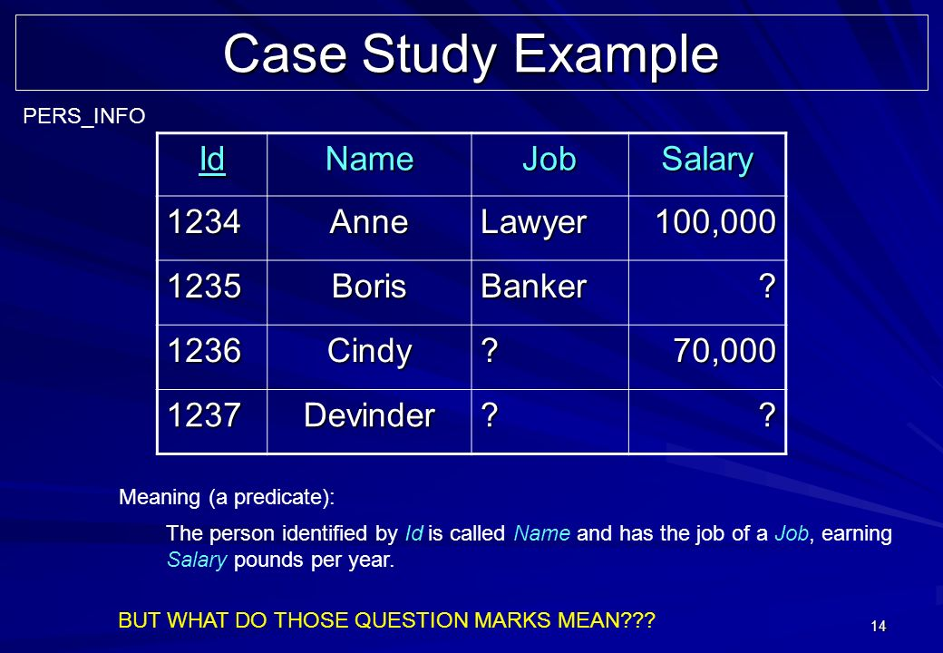 14 Case Study Example The person identified by Id is called Name and has the job of a Job, earning Salary pounds per year.