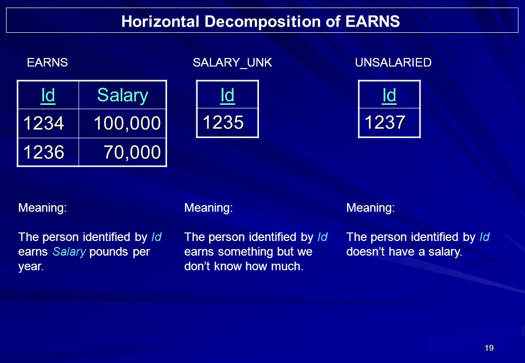 19 IdSalary 1234100,000 123670,000 EARNS Meaning: The person identified by Id earns Salary pounds per year.Id1235 SALARY_UNK Meaning: The person ident