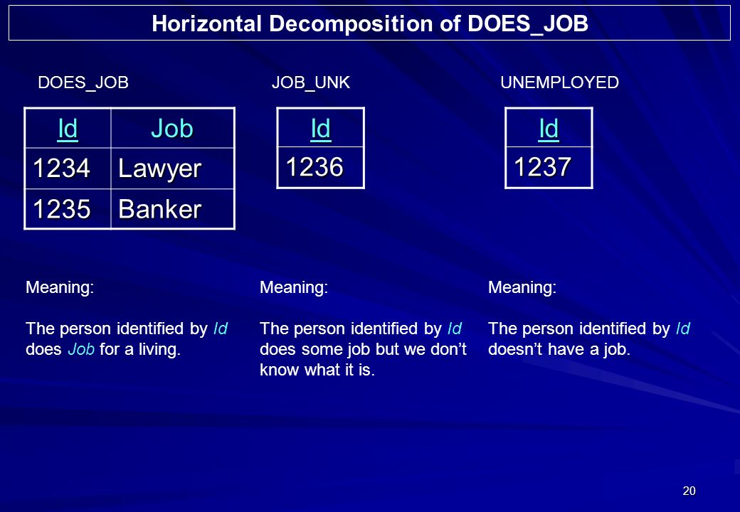 20 Horizontal Decomposition of DOES_JOB IdJob 1234Lawyer 1235Banker DOES_JOB Meaning: The person identified by Id does Job for a living.Id1236 JOB_UNK