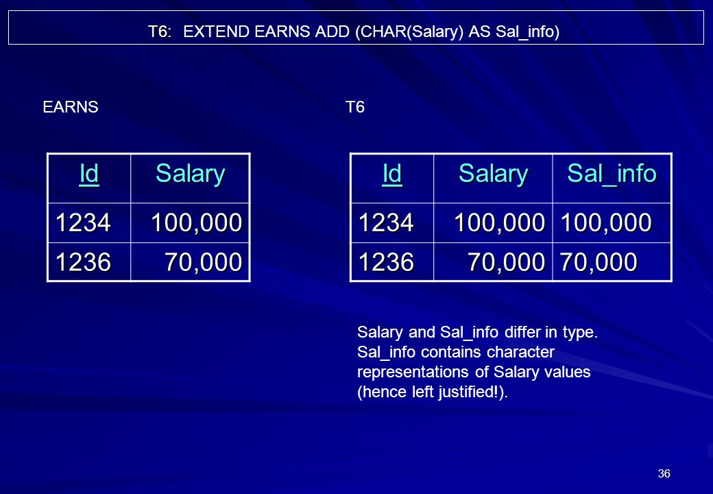 36 IdSalary 1234100,000 123670,000 EARNSIdSalarySal_info1234100,000100,000 123670,00070,000 T6 Salary and Sal_info differ in type. Sal_info contains c