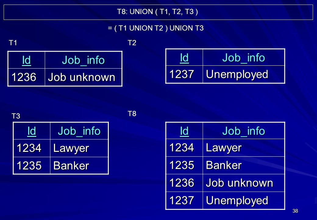 38 IdJob_info 1236 Job unknown T1IdJob_info1237Unemployed T2 T3IdJob_info1234Lawyer 1235BankerIdJob_info1234Lawyer 1235Banker 1236 Job unknown 1237Unemployed T8 = ( T1 UNION T2 ) UNION T3 T8: UNION ( T1, T2, T3 )