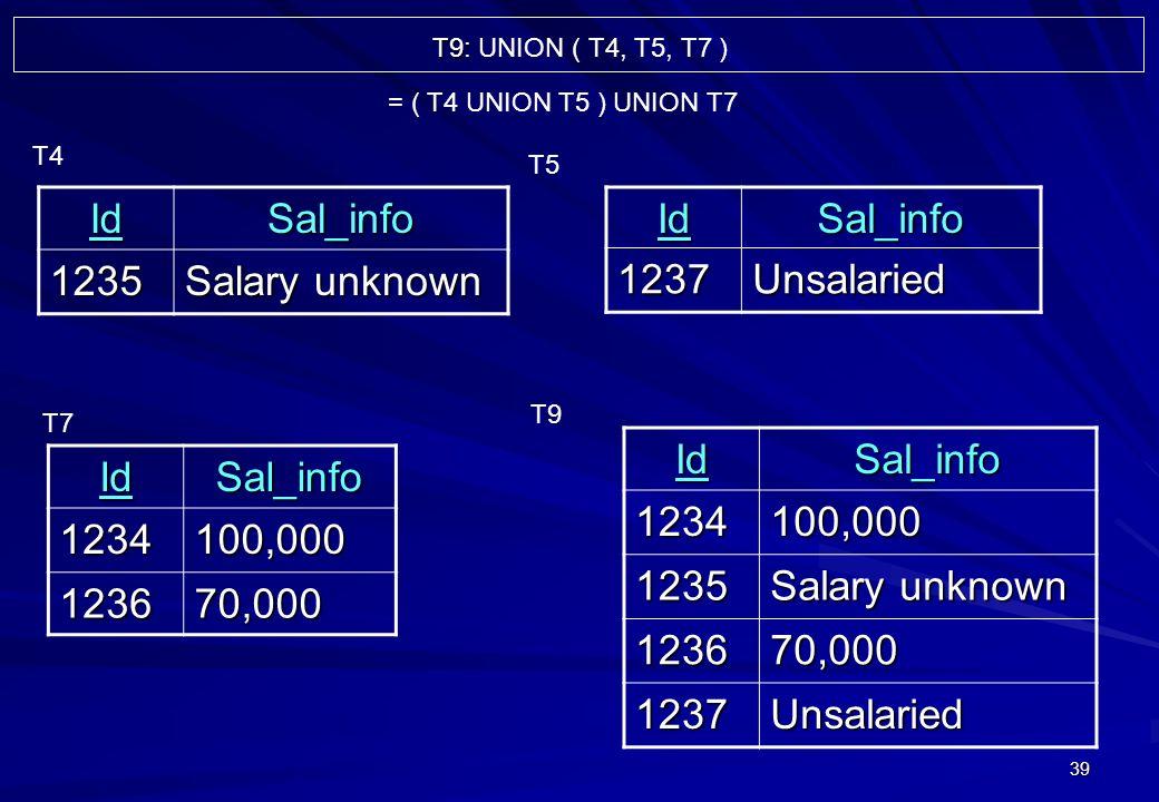 39 IdSal_info 1235 Salary unknown T4IdSal_info1237Unsalaried T5 T7IdSal_info1234100,000 123670,000 IdSal_info1234100,000 1235 Salary unknown 123670,000 1237Unsalaried T9 = ( T4 UNION T5 ) UNION T7 T9: T9: UNION ( T4, T5, T7 )