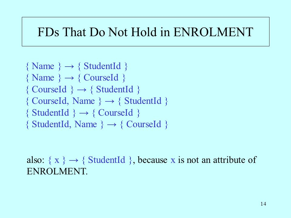 14 FDs That Do Not Hold in ENROLMENT { Name } { StudentId } { Name } { CourseId } { CourseId } { StudentId } { CourseId, Name } { StudentId } { StudentId } { CourseId } { StudentId, Name } { CourseId } also: { x } { StudentId }, because x is not an attribute of ENROLMENT.