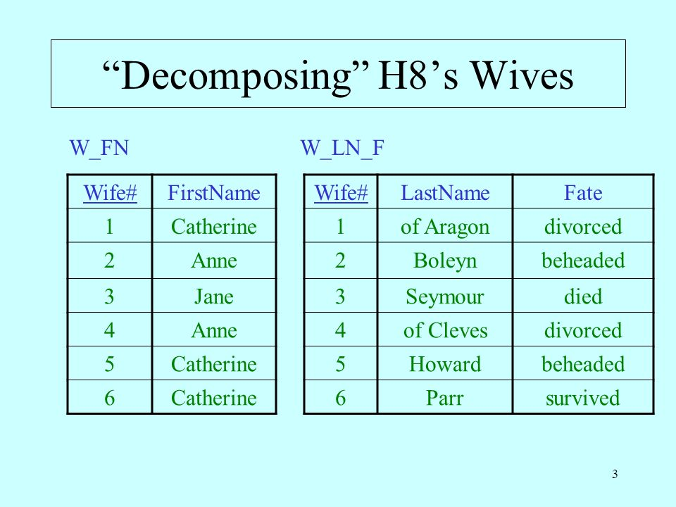 3 Decomposing H8s Wives Wife#FirstName 1Catherine 2Anne 3Jane 4Anne 5Catherine 6 W_FN Wife#LastNameFate 1of Aragondivorced 2Boleynbeheaded 3Seymourdied 4of Clevesdivorced 5Howardbeheaded 6Parrsurvived W_LN_F