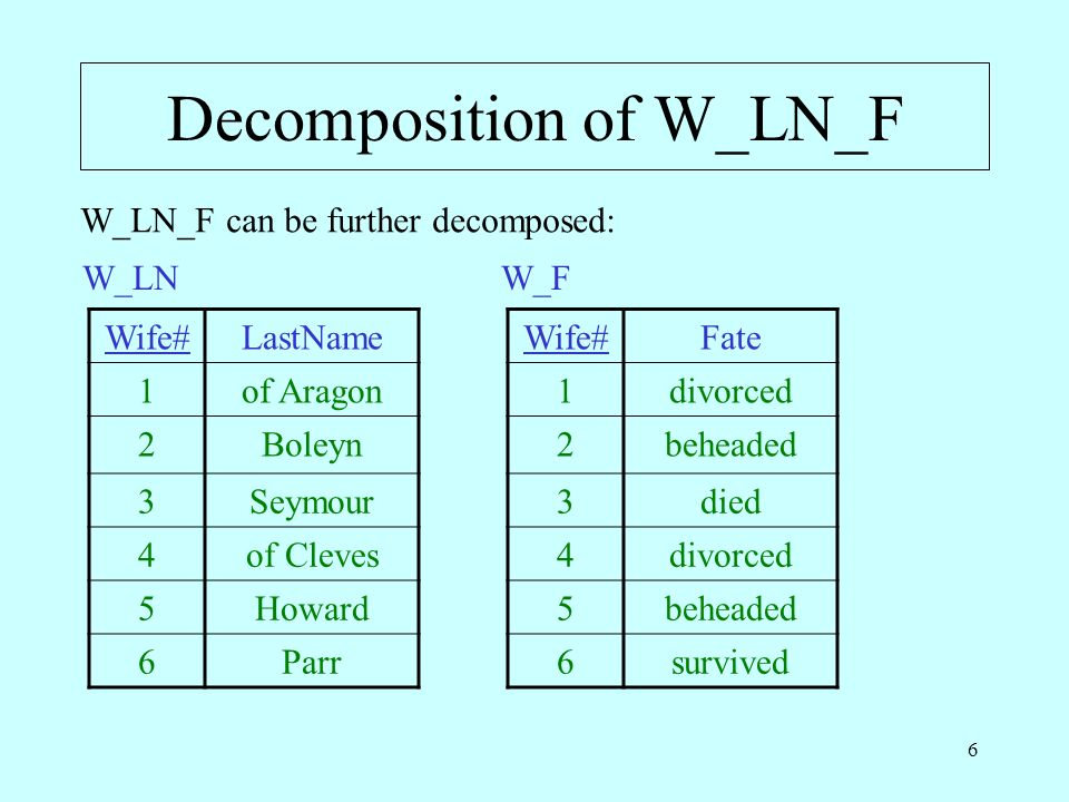 6 Decomposition of W_LN_F W_LN_F can be further decomposed: Wife#LastName 1of Aragon 2Boleyn 3Seymour 4of Cleves 5Howard 6Parr W_LN Wife#Fate 1divorced 2beheaded 3died 4divorced 5beheaded 6survived W_F