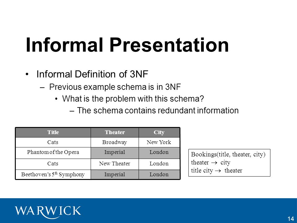14 Informal Presentation Informal Definition of 3NF –Previous example schema is in 3NF What is the problem with this schema? –The schema contains redu