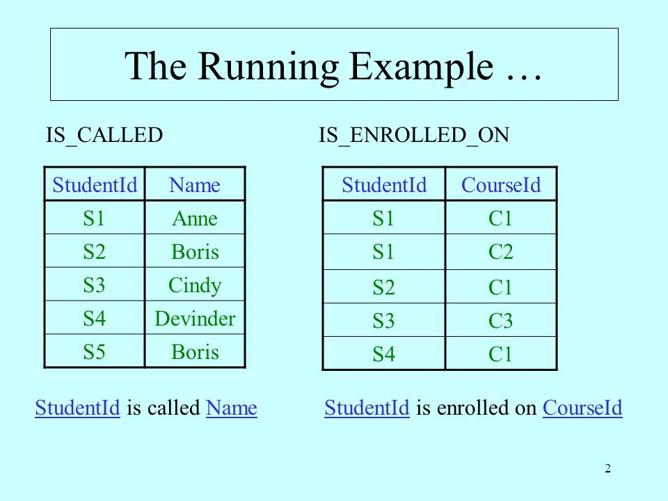 2 The Running Example … StudentIdName S1Anne S2Boris S3Cindy S4Devinder S5Boris StudentIdCourseId S1C1 S1C2 S2C1 S3C3 S4C1 IS_CALLEDIS_ENROLLED_ON StudentId is called NameStudentId is enrolled on CourseId