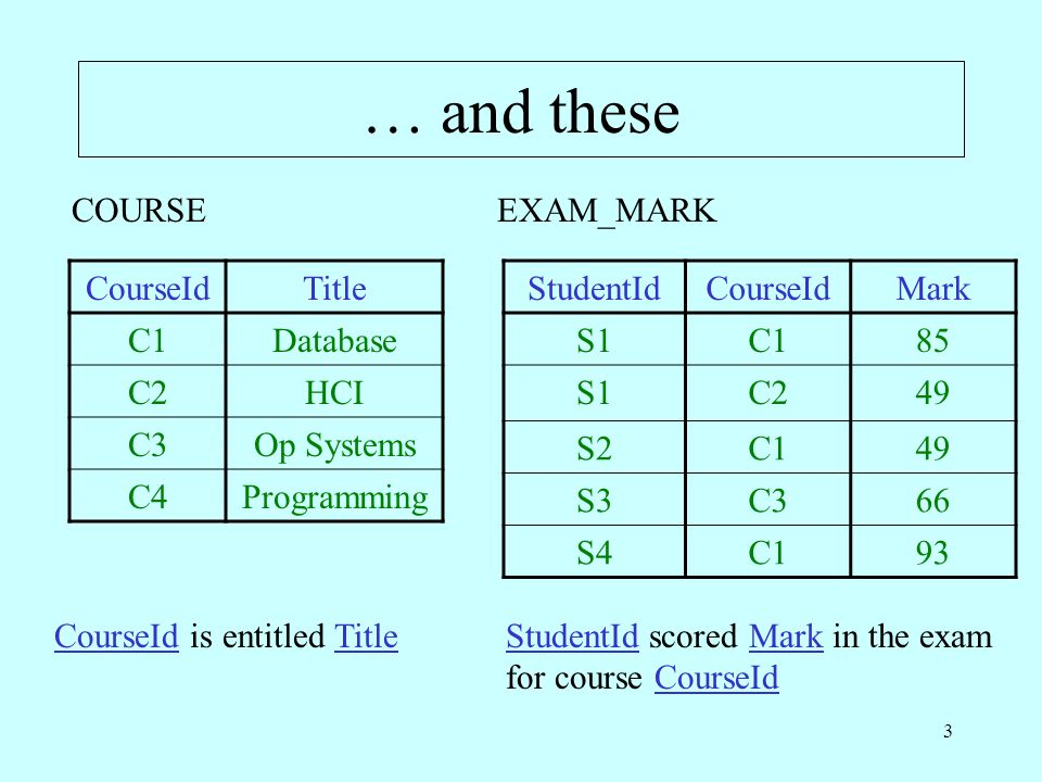 3 … and these CourseIdTitle C1Database C2HCI C3Op Systems C4Programming StudentIdCourseIdMark S1C185 S1C249 S2C149 S3C366 S4C193 COURSEEXAM_MARK CourseId is entitled TitleStudentId scored Mark in the exam for course CourseId