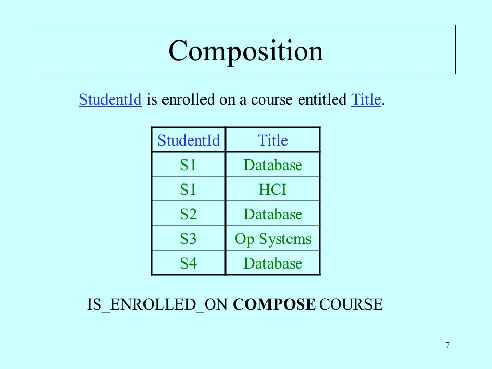 7 Composition StudentId is enrolled on a course entitled Title.