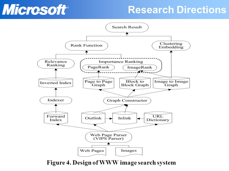 Figure 4. Design of WWW image search system Research Directions