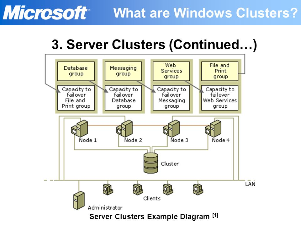 Server Clusters Example Diagram [1] What are Windows Clusters? 3. Server Clusters (Continued…)