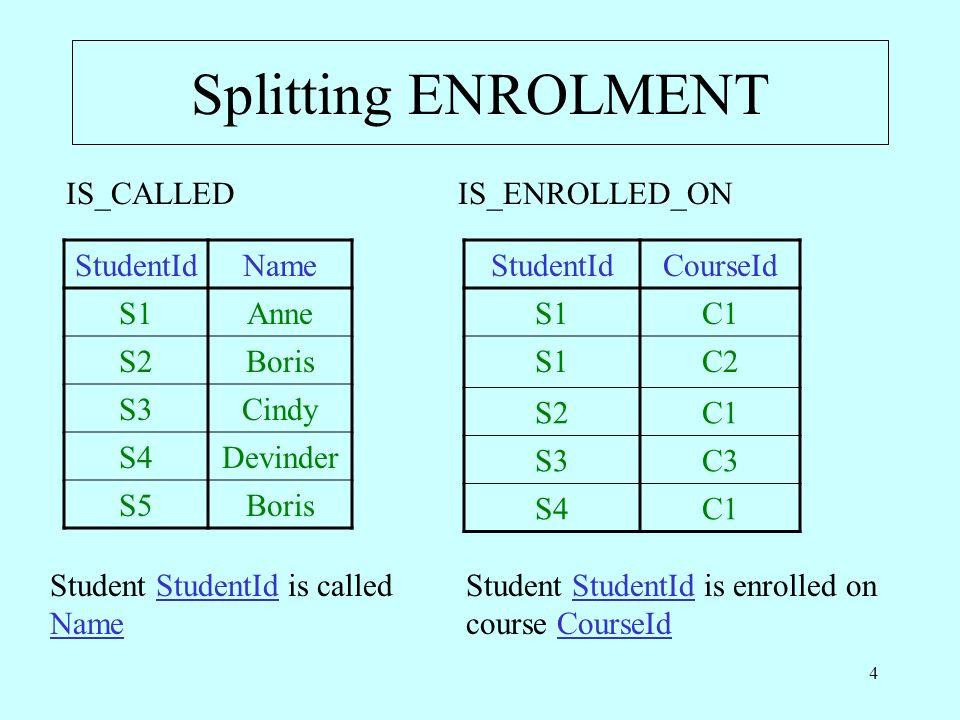 4 Splitting ENROLMENT StudentIdName S1Anne S2Boris S3Cindy S4Devinder S5Boris StudentIdCourseId S1C1 S1C2 S2C1 S3C3 S4C1 IS_CALLEDIS_ENROLLED_ON Student StudentId is called Name Student StudentId is enrolled on course CourseId
