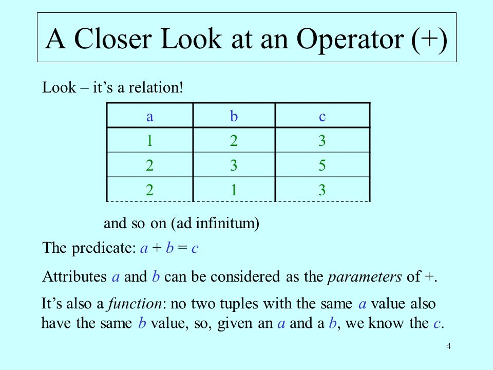 4 A Closer Look at an Operator (+) abc and so on (ad infinitum) Look – its a relation.