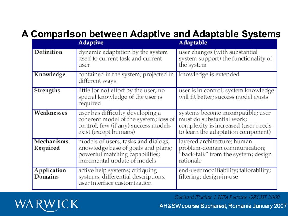 AH&SW course Bucharest, Romania January 2007 A Comparison between Adaptive and Adaptable Systems Gerhard Fischer 1 HFA Lecture, OZCHI2000
