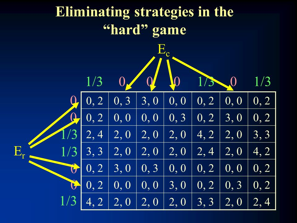 Eliminating strategies in the hard game 0, 20, 33, 00, 00, 20, 00, 2 0, 0 0, 30, 23, 00, 2 2, 42, 0 4, 22, 03, 3 2, 0 2, 42, 04, 2 0, 23, 00, 30, 00,