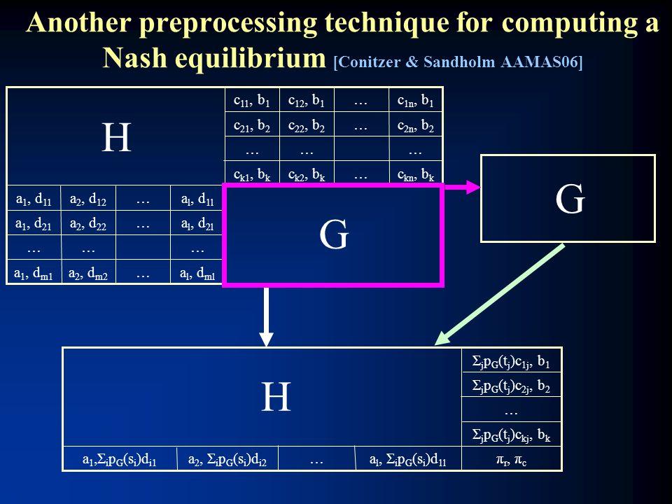 Another preprocessing technique for computing a Nash equilibrium [Conitzer & Sandholm AAMAS06] a l, d ml …a 2, d m2 a 1, d m1 ……… a l, d 2l …a 2, d 22 a 1, d 21 a l, d 1l …a 2, d 12 a 1, d 11 c kn, b k …c k2, b k c k1, b k ……… c 2n, b 2 …c 22, b 2 c 21, b 2 c 1n, b 1 …c 12, b 1 c 11, b 1 G π r, π c a l, Σ i p G (s i )d 1l …a 2, Σ i p G (s i )d i2 a 1,Σ i p G (s i )d i1 Σ j p G (t j )c kj, b k … Σ j p G (t j )c 2j, b 2 Σ j p G (t j )c 1j, b 1 G H H