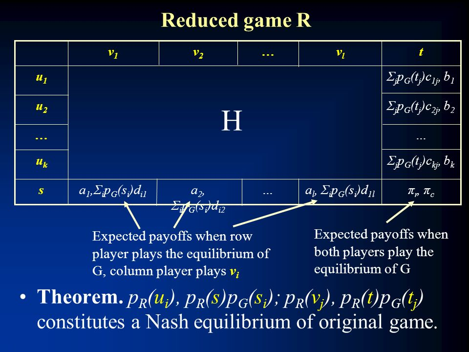 Reduced game R π r, π c a l, Σ i p G (s i )d 1l …a 2, Σ i p G (s i )d i2 a 1,Σ i p G (s i )d i1 s Σ j p G (t j )c kj, b k ukuk …… Σ j p G (t j )c 2j, b 2 u2u2 Σ j p G (t j )c 1j, b 1 u1u1 tvlvl …v2v2 v1v1 Expected payoffs when row player plays the equilibrium of G, column player plays v i Expected payoffs when both players play the equilibrium of G Theorem.