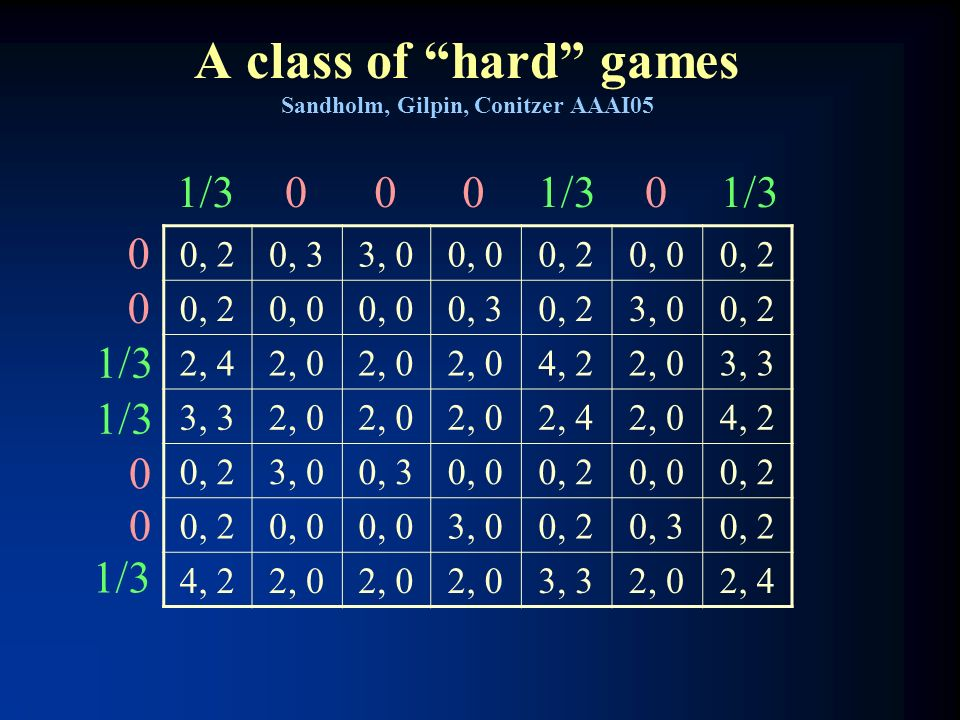 A class of hard games Sandholm, Gilpin, Conitzer AAAI05 0, 20, 33, 00, 00, 20, 00, 2 0, 0 0, 30, 23, 00, 2 2, 42, 0 4, 22, 03, 3 2, 0 2, 42, 04, 2 0,