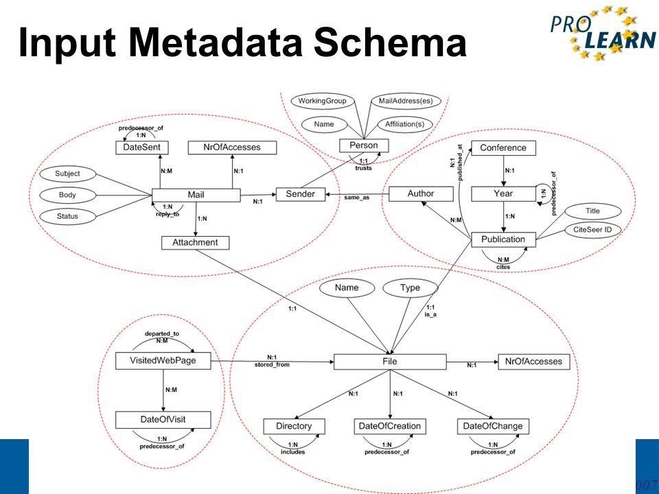 PROLEARN International Summer School 27May – 2June 2007 Input Metadata Schema