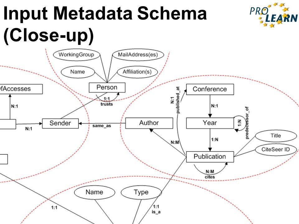 PROLEARN International Summer School 27May – 2June 2007 Input Metadata Schema (Close-up)