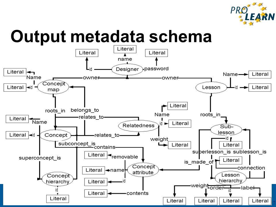 PROLEARN International Summer School 27May – 2June 2007 Output metadata schema