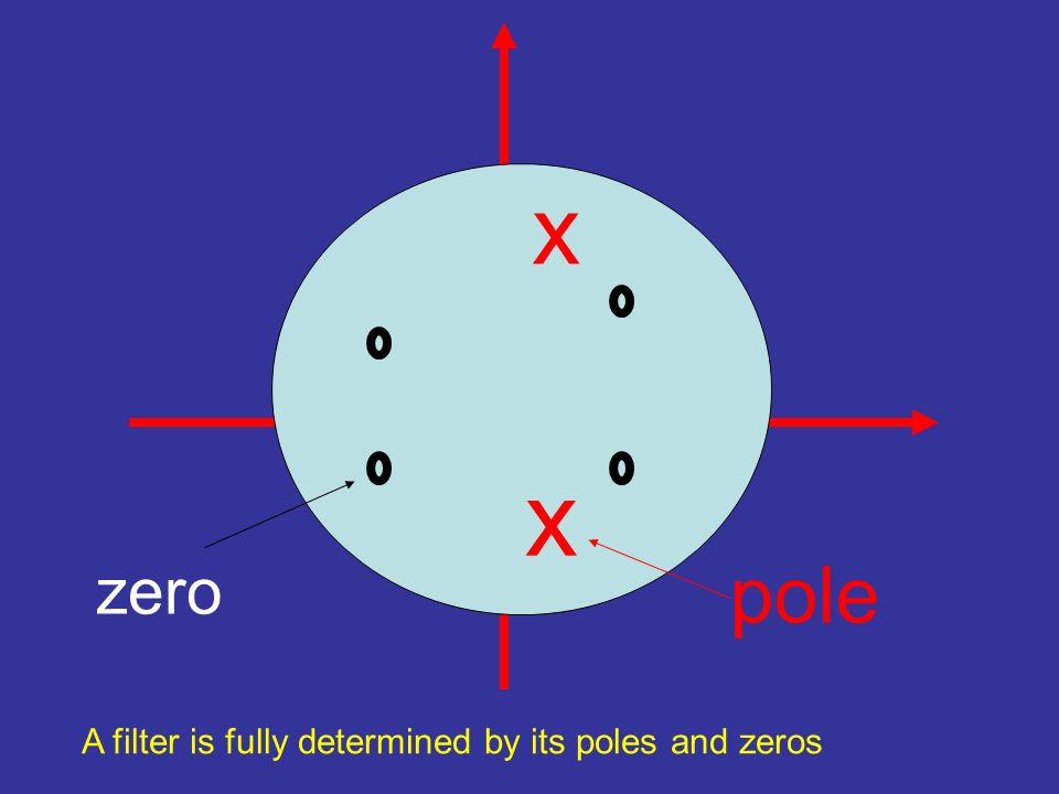 x zero x pole A filter is fully determined by its poles and zeros