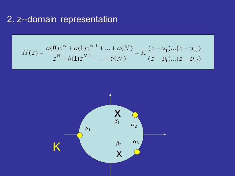 3. frequency--domain representation H( )=H(z)| z=exp(j |H( )| phase