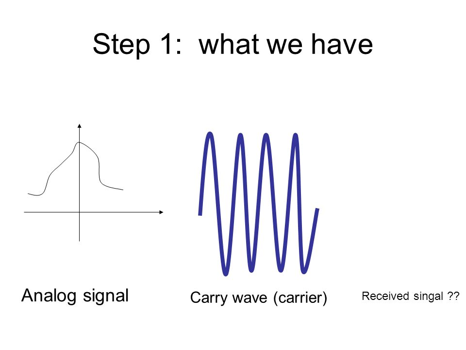 Step 1: what we have Analog signal Carry wave (carrier) Received singal ??