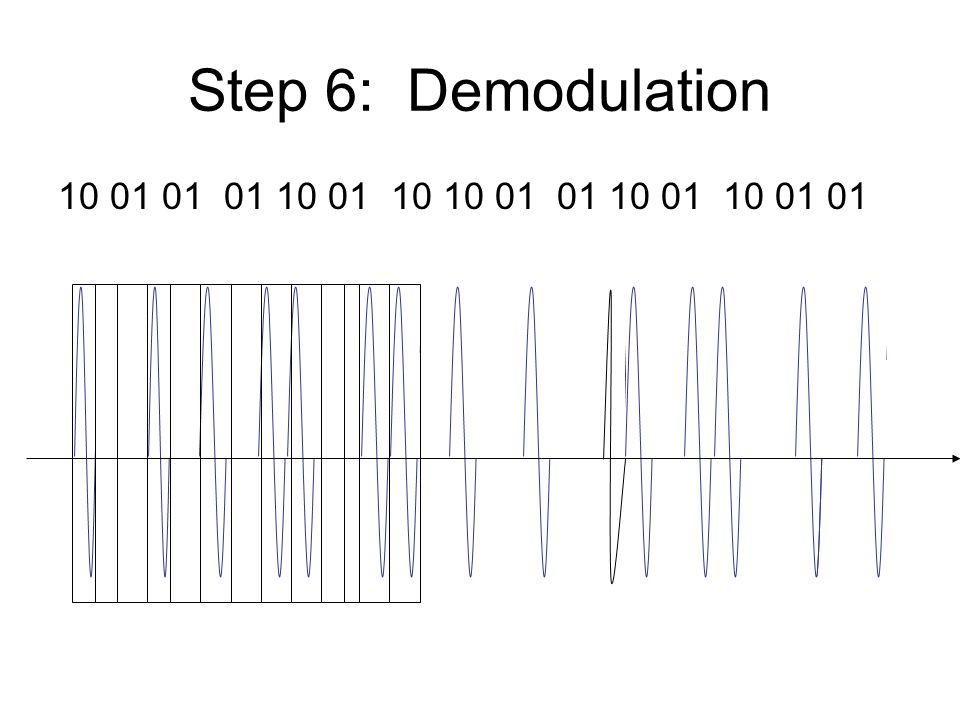 Step 7: Decode 1 0 0 0 1 0 1 1 0 0 1 0 1 0 0 12 3 2 1