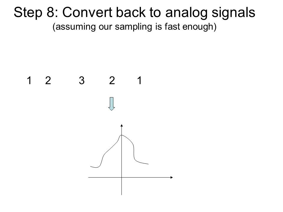 Step 8: Convert back to analog signals (assuming our sampling is fast enough) 12 3 2 1