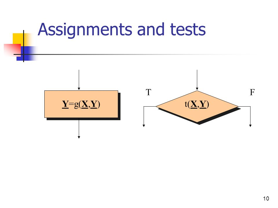 10 Assignments and tests Y=g(X,Y)t(X,Y) FT
