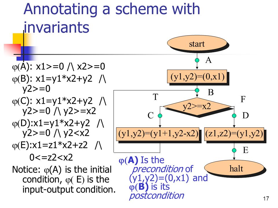 17 Annotating a scheme with invariants A): x1>=0 /\ x2>=0 B): x1=y1*x2+y2 /\ y2>=0 C): x1=y1*x2+y2 /\ y2>=0 /\ y2>=x2 D):x1=y1*x2+y2 /\ y2>=0 /\ y2<x2 E):x1=z1*x2+z2 /\ 0<=z2<x2 Notice: (A) is the initial condition, E is the input-output condition.