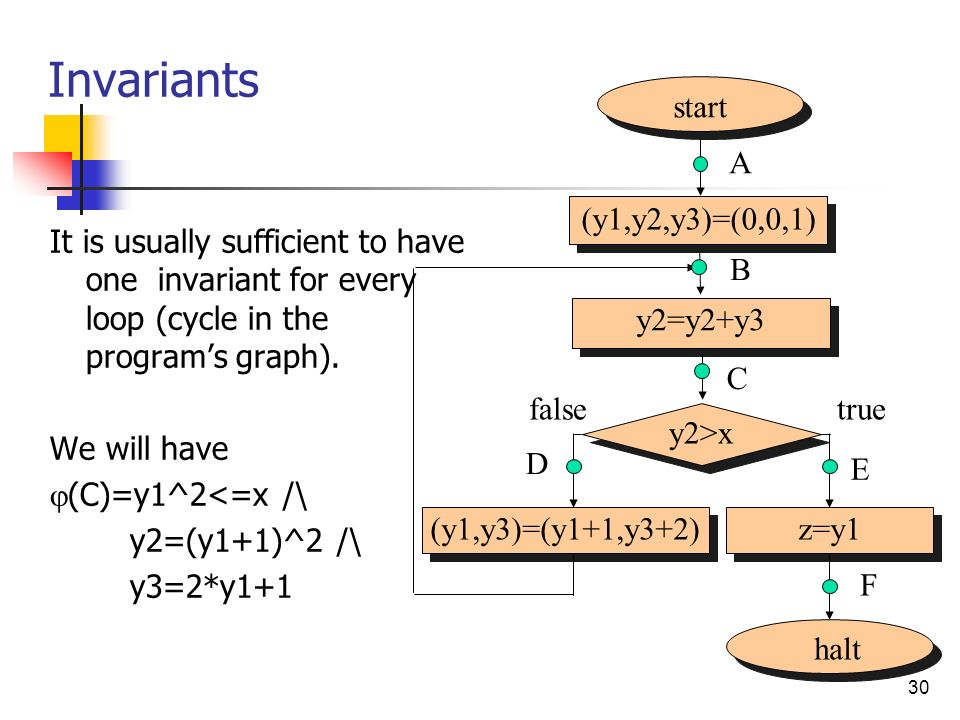 30 Invariants It is usually sufficient to have one invariant for every loop (cycle in the programs graph).