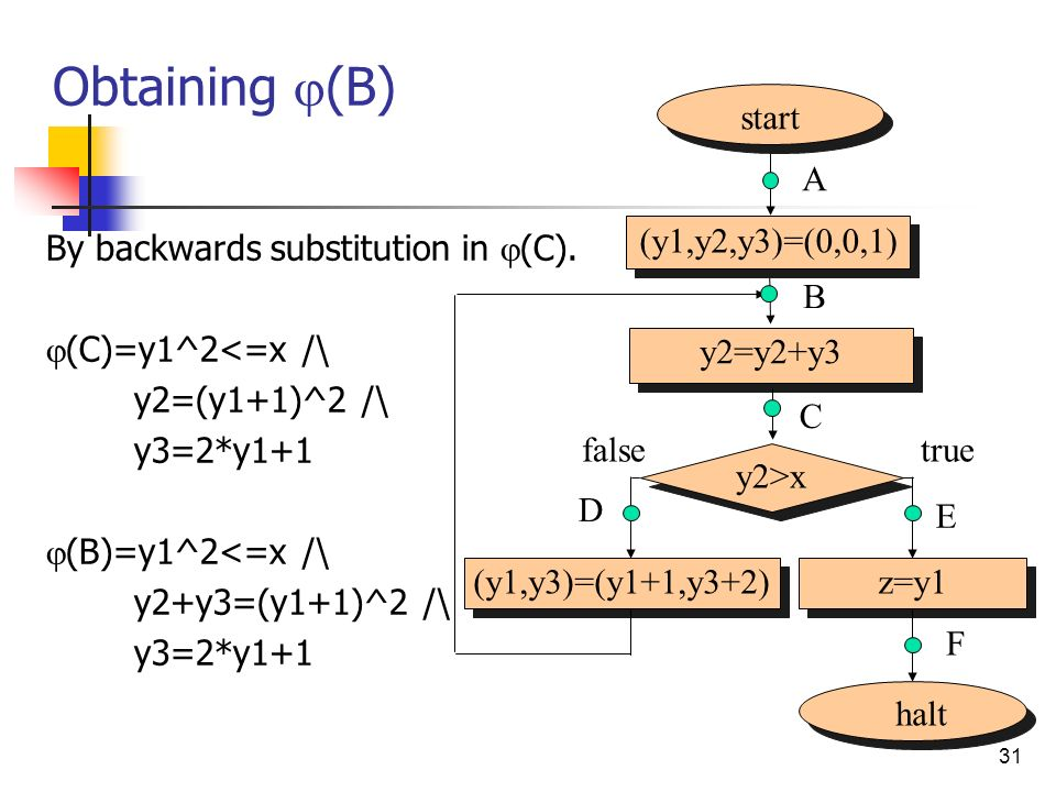 31 Obtaining (B) By backwards substitution in (C).