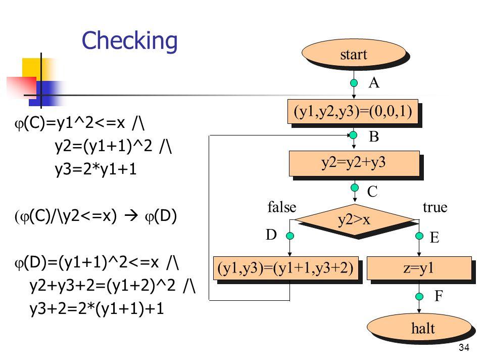 34 Checking (C)=y1^2<=x /\ y2=(y1+1)^2 /\ y3=2*y1+1 (C)/\y2<=x) (D) (D)=(y1+1)^2<=x /\ y2+y3+2=(y1+2)^2 /\ y3+2=2*(y1+1)+1 start (y1,y2,y3)=(0,0,1) A halt y2>x (y1,y3)=(y1+1,y3+2)z=y1 B C D F truefalse E y2=y2+y3