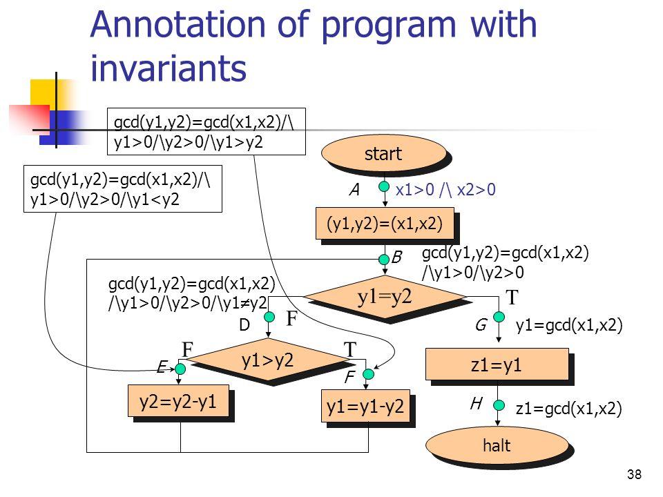 38 Annotation of program with invariants halt start (y1,y2)=(x1,x2) z1=y1 y1=y2 F T y1>y2 y2=y2-y1 y1=y1-y2 TF z1=gcd(x1,x2) x1>0 /\ x2>0 gcd(y1,y2)=gcd(x1,x2) /\y1>0/\y2>0 gcd(y1,y2)=gcd(x1,x2) /\y1>0/\y2>0/\y1 y2 gcd(y1,y2)=gcd(x1,x2)/\ y1>0/\y2>0/\y1<y2 gcd(y1,y2)=gcd(x1,x2)/\ y1>0/\y2>0/\y1>y2 y1=gcd(x1,x2) A B D E F G H