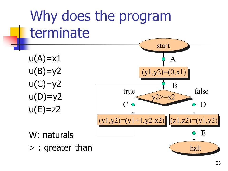 53 Why does the program terminate u(A)=x1 u(B)=y2 u(C)=y2 u(D)=y2 u(E)=z2 W: naturals > : greater than start halt (y1,y2)=(y1+1,y2-x2)(z1,z2)=(y1,y2) (y1,y2)=(0,x1) A B D E false y2>=x2 C true