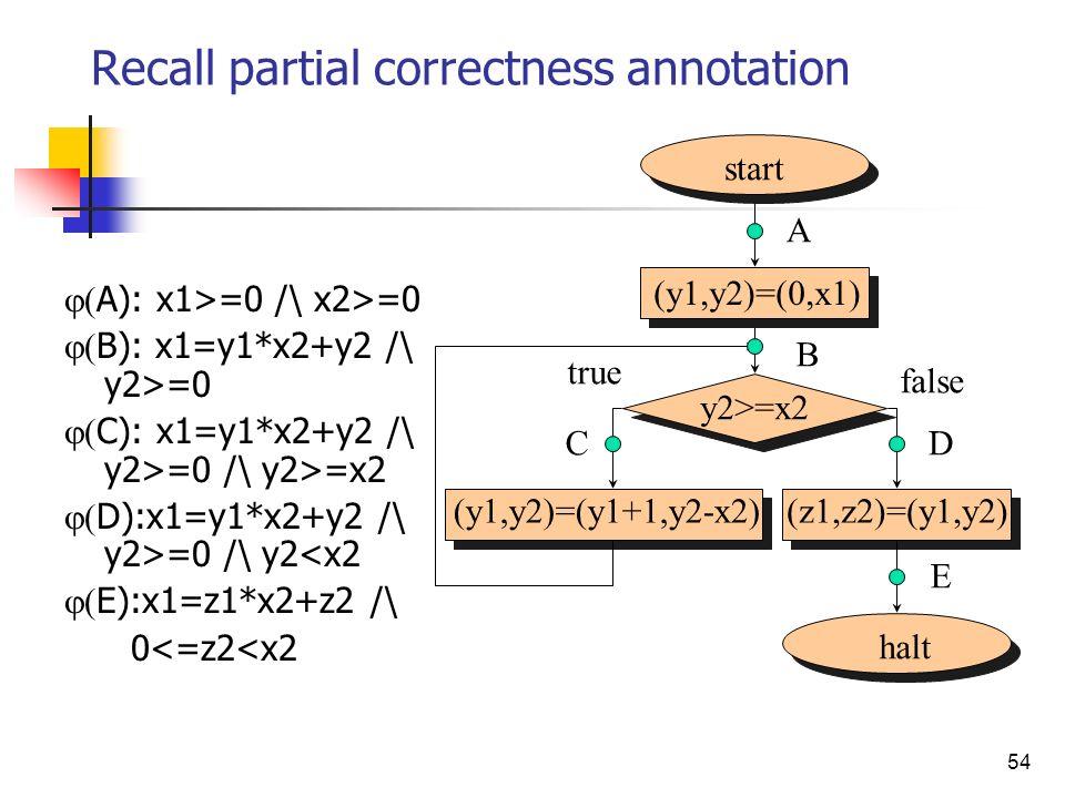 54 Recall partial correctness annotation A): x1>=0 /\ x2>=0 B): x1=y1*x2+y2 /\ y2>=0 C): x1=y1*x2+y2 /\ y2>=0 /\ y2>=x2 D):x1=y1*x2+y2 /\ y2>=0 /\ y2<x2 E):x1=z1*x2+z2 /\ 0<=z2<x2 start halt (y1,y2)=(0,x1) y2>=x2 (y1,y2)=(y1+1,y2-x2)(z1,z2)=(y1,y2) A B CD E false true