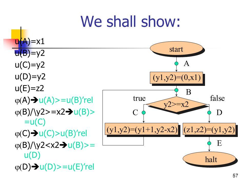 57 We shall show: u(A)=x1 u(B)=y2 u(C)=y2 u(D)=y2 u(E)=z2 A) u(A)>=u(B)rel B)/\y2>=x2 u(B)> =u(C) C) u(C)>u(B)rel B)/\y2 = u(D) D) u(D)>=u(E)rel start halt (y1,y2)=(y1+1,y2-x2)(z1,z2)=(y1,y2) (y1,y2)=(0,x1) A B D E false y2>=x2 C true