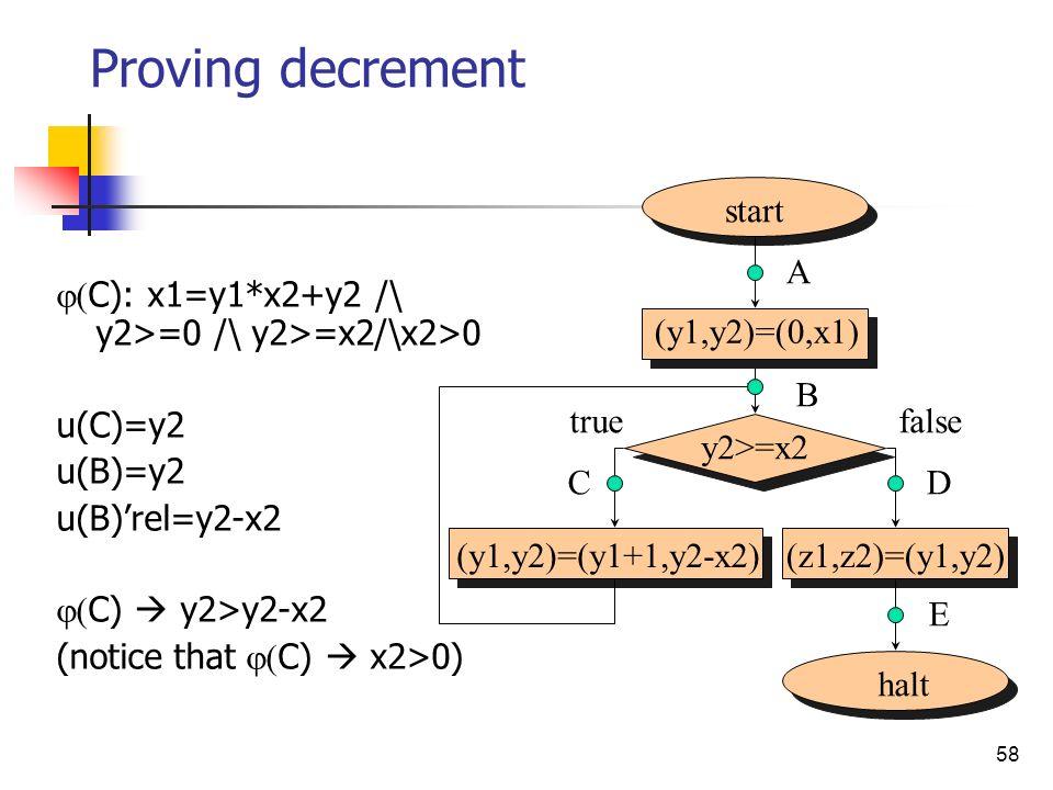 58 Proving decrement C): x1=y1*x2+y2 /\ y2>=0 /\ y2>=x2/\x2>0 u(C)=y2 u(B)=y2 u(B)rel=y2-x2 C) y2>y2-x2 (notice that C) x2>0) start halt (y1,y2)=(y1+1,y2-x2)(z1,z2)=(y1,y2) (y1,y2)=(0,x1) A B D E false y2>=x2 C true