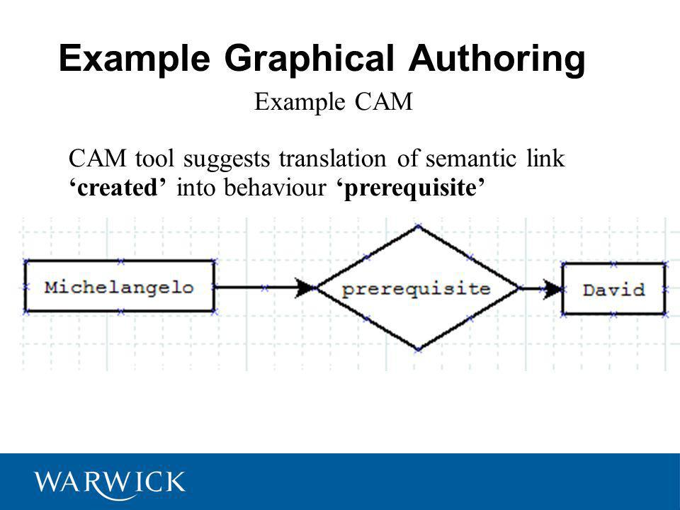 Example Graphical Authoring Example CAM CAM tool suggests translation of semantic link created into behaviour prerequisite